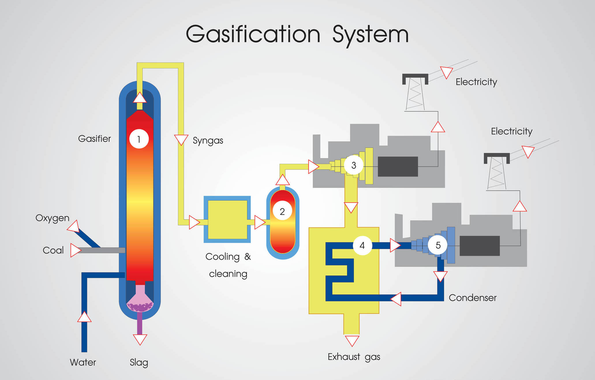 gasification process nwabf